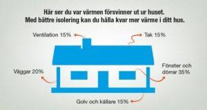 Illustration som visar hur värme försvinner ut ur huset som förklarar att bättre isolering hjälper till att hålla kvar mer värme i ditt hus. 15 % försvinner i ventilation, 15 % genom taket, 20 % genom väggar, 35 % genom fönster och dörrar och 15 % genom golv och källare.
