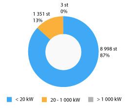 Ny statistik för solel