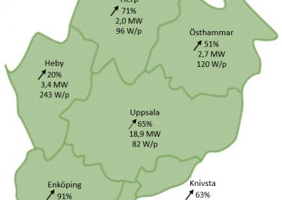 Vi är en bidragande del i att Uppsala återigen är en av Sveriges bästa klimatstäder!