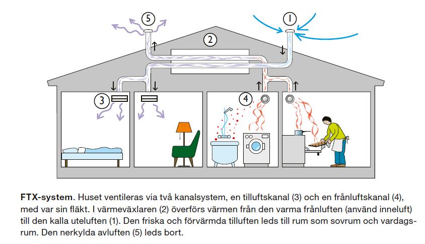 FTX-system i genomskärning