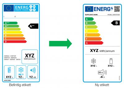 Ny energimärkning av vitvaror och andra produkter